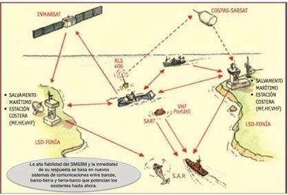 Radiocomunicaciones-2