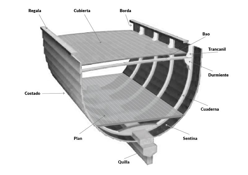 PNB-PER · Casco y estructura · Escola Port Barcelona