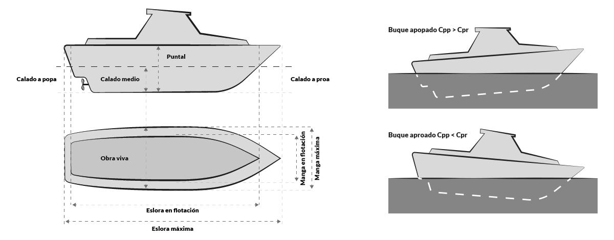PNB-PER · Dimensiones del barco · Escola Port Barcelona