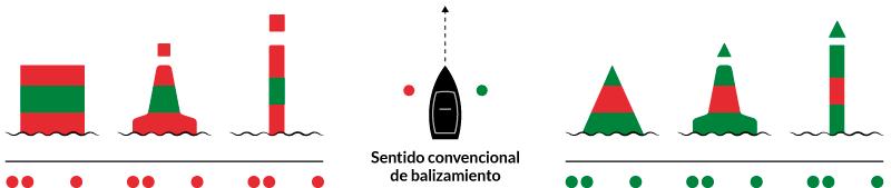 La marca modificada lateral de babor indica que el canal principal se encuentra a estribor.