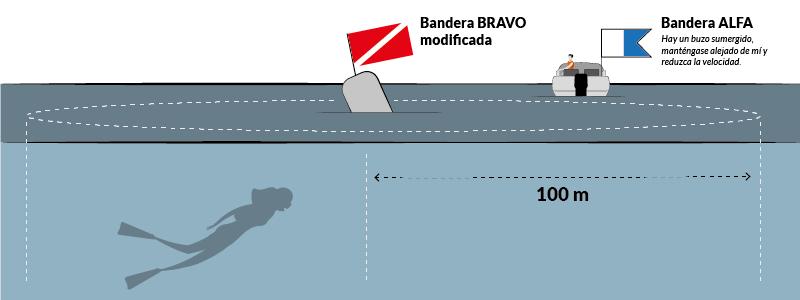PNB - PER · Precauciones con buzos y nadadores · Escola Port Barcelona