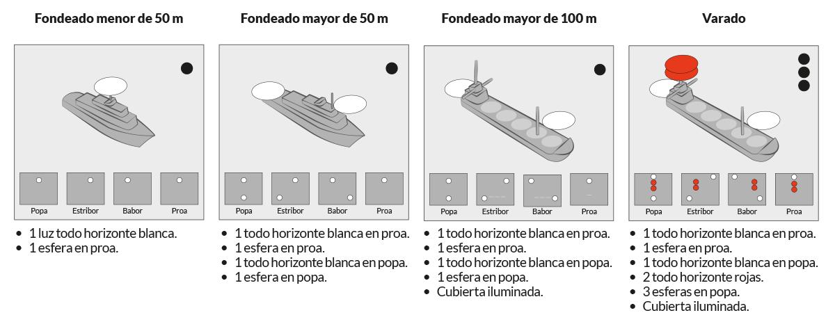PNB - PER · RIPA · Regla 30. Buque fondeado - varado · Escola Port Barcelona