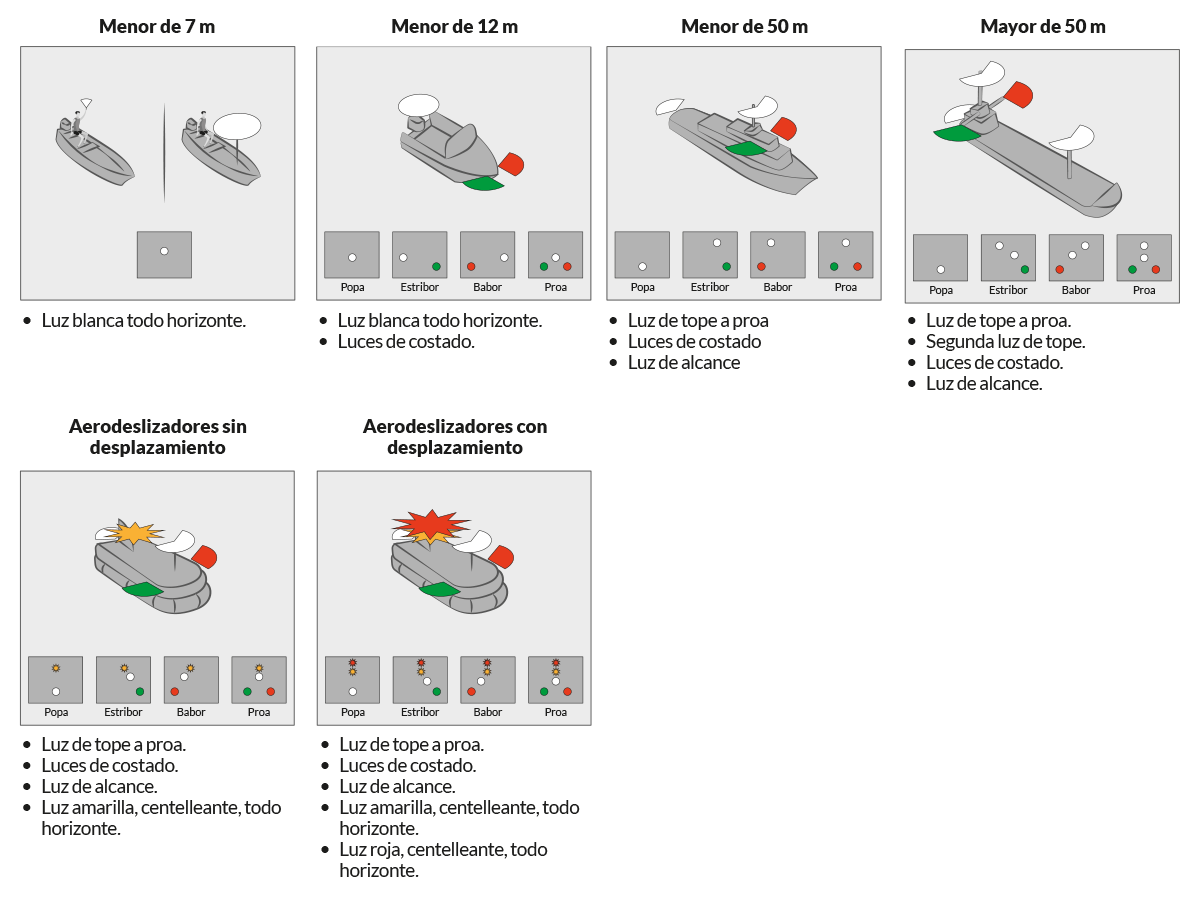 Regla 23 - Buques de propulsión mecánica en navegación - Escola Port Barcelona