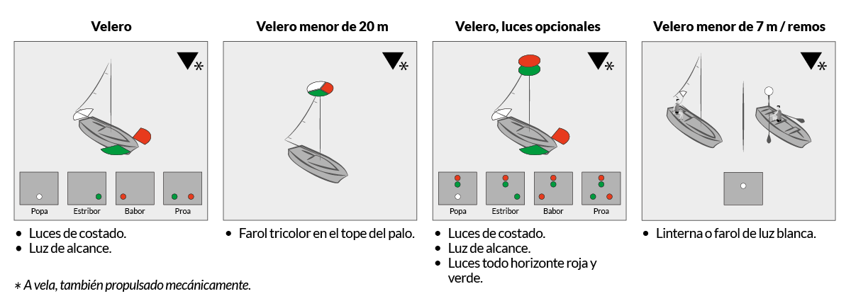PNB - PER · RIPA · Regla 25 Buques de vela en navegación y embarcaciones de remo · Escola Port Barcelona