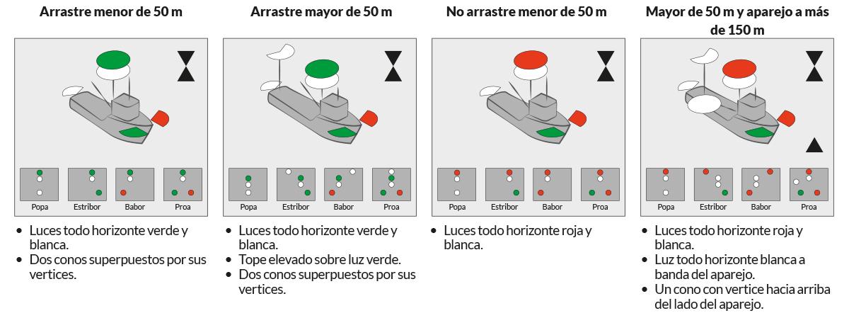 PNB - PER · RIPA · Regla 26. Buques de pesca · Escola Port Barcelona