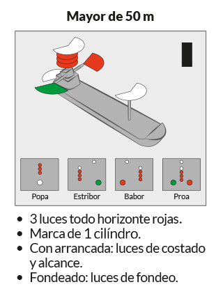 PNB - PER · RIPA · Regla 28. Buque restringido por su calado · Escola Port Barcelona