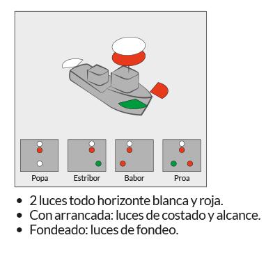 PNB - PER · RIPA · Regla 29. Embarcaciones de práctico · Escola Port Barcelona