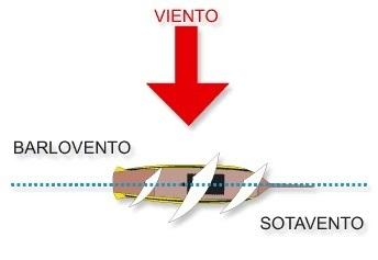 1 nomenclatura n utica aula n utica - Barlovento y sotavento ...