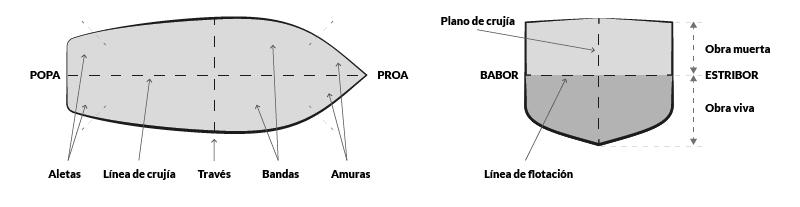 PNB-PER- Zonas y ejes de casco · Escola Port Barcelona