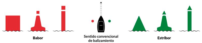 PNB - PER · Sentido convencional de balizamiento · Escola Port Barcelona