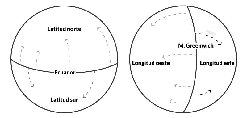 PER · Coordenadas Geograficas · Escola Port Barcelona