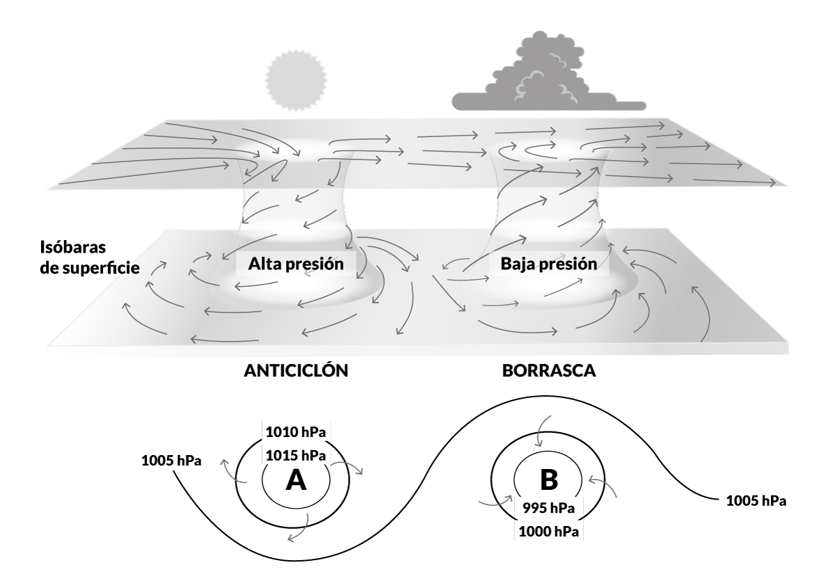 PER · Presión atmosférica - Escola Port Barcelona