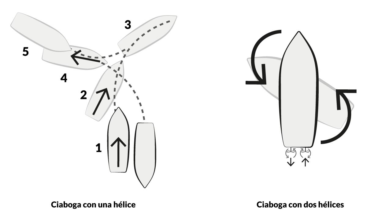 PER · Ciaboga con una y dos hélices · Escola Port Barcelona