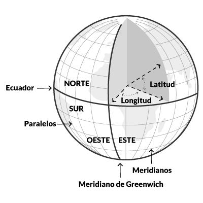 PER · esfera terrestre · Escola Port Barcelona