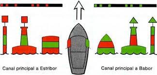 UT 1 MARCAS LATERALES DE BIFURCACIÓN CANAL PRINCIPAL
