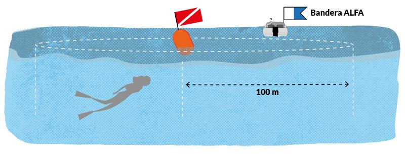 Fig12 – Precaución con buzos y nadadores - moto náutica – Escola Port | Formación Profesional del Mar