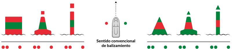 Fig15 – Forma de las marcas laterales de bifurcación - moto náutica – Escola Port | Formación Profesional del Mar