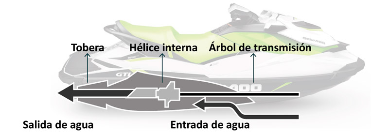 Fig4 – Principios de funcionamiento de la moto náutica – Escola Port | Formación Profesional del Mar